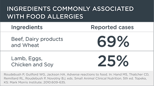 Ingredients Commonly Associated with Allergies Chart | Diamond Pet Foods