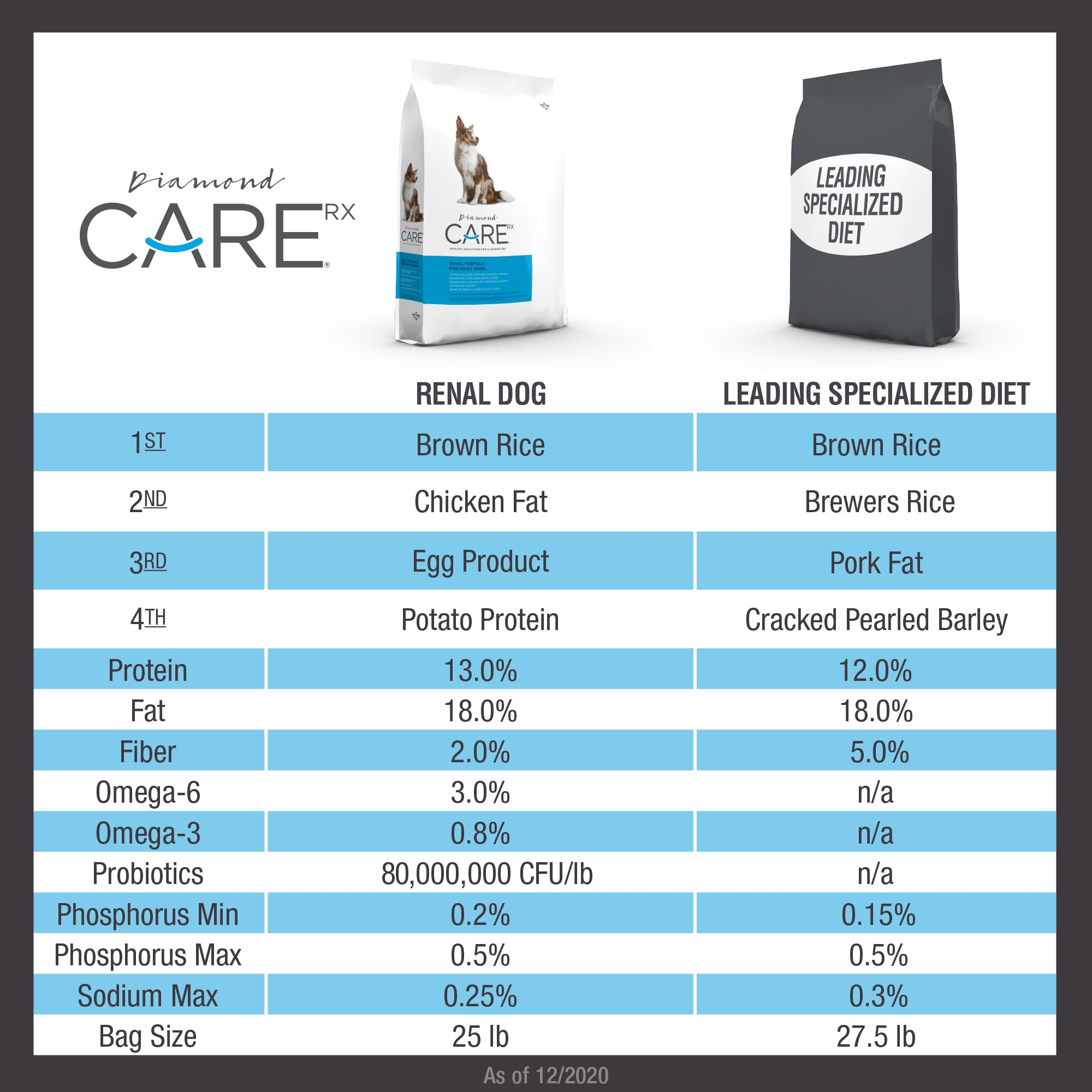 Diamond CARE Renal Formula for Adult Dogs comparison chart | Diamond Pet Foods