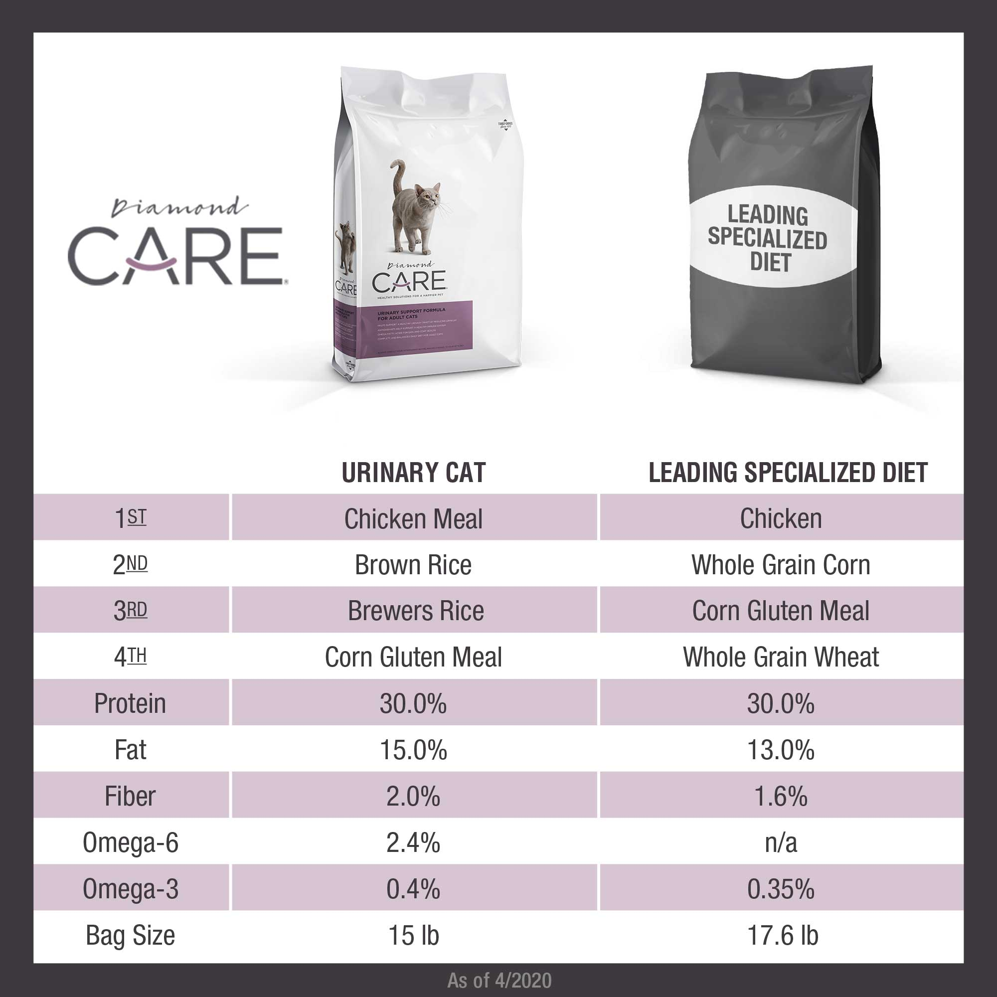 Diamond CARE Urinary Formula for Cats comparison chart | Diamond Pet Foods