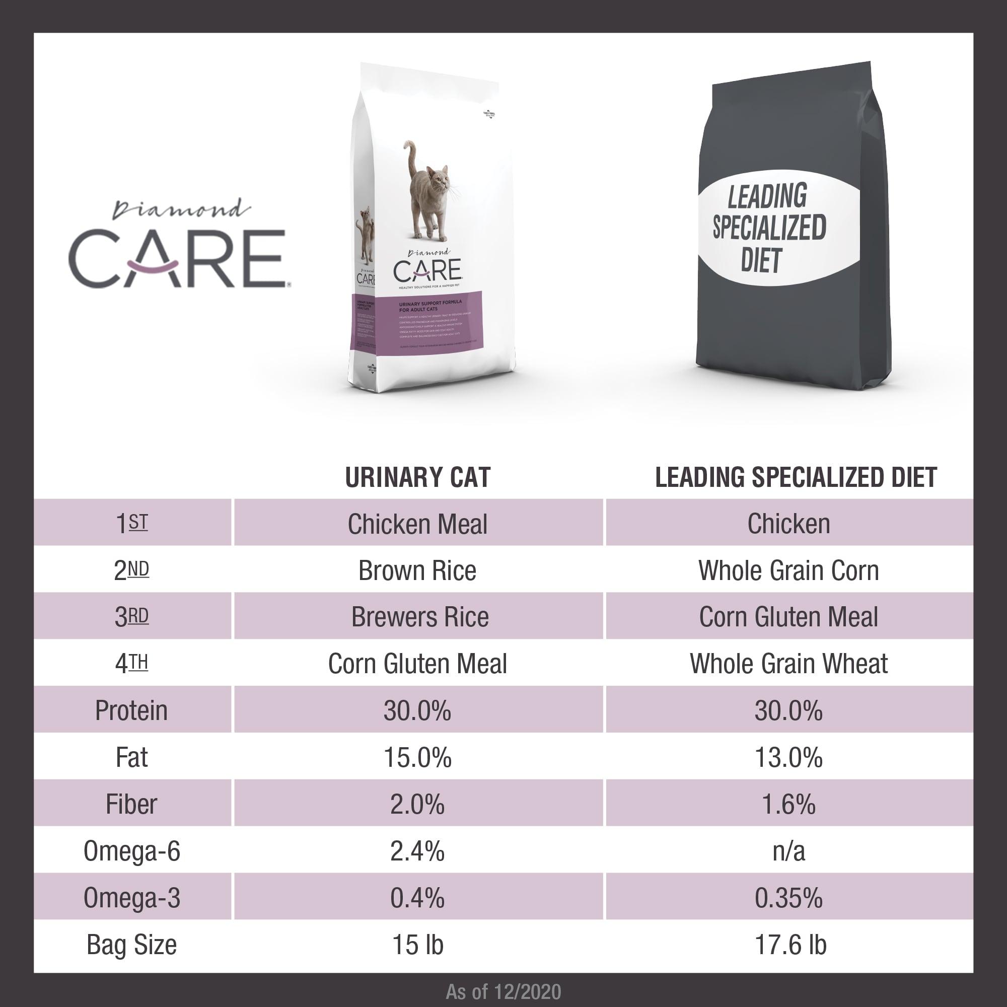 Diamond CARE Urinary Formula for Cats comparison chart   Diamond Pet Foods