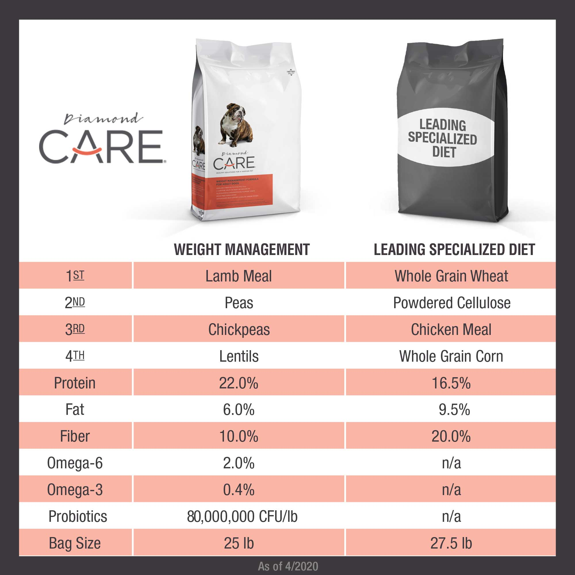 Diamond CARE Weight Management Formula for Adult Dogs comparison chart | Diamond Pet Foods
