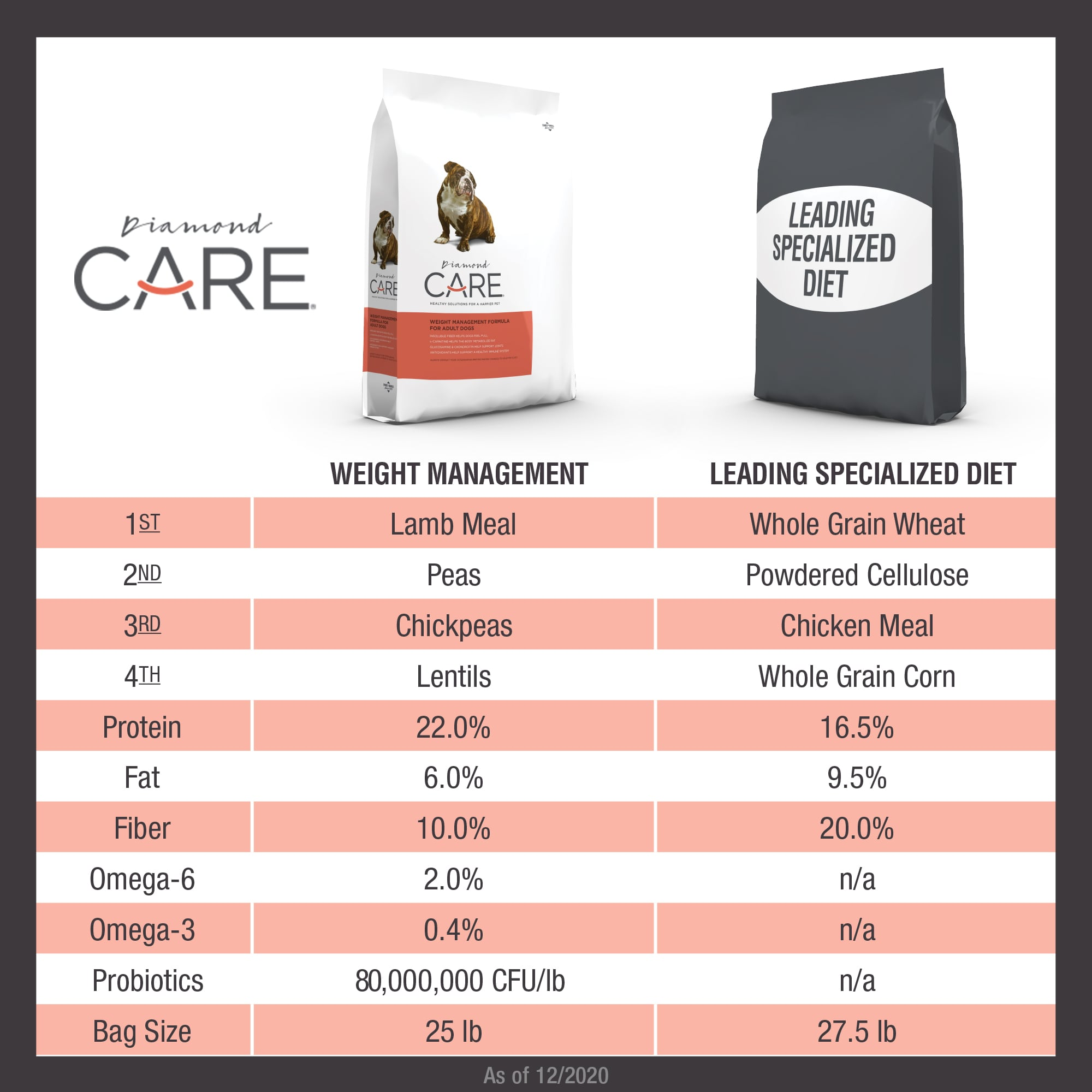 Diamond CARE Weight Management Formula for Adult Dogs Comparison Chart with Competitor | Diamond Pet Foods