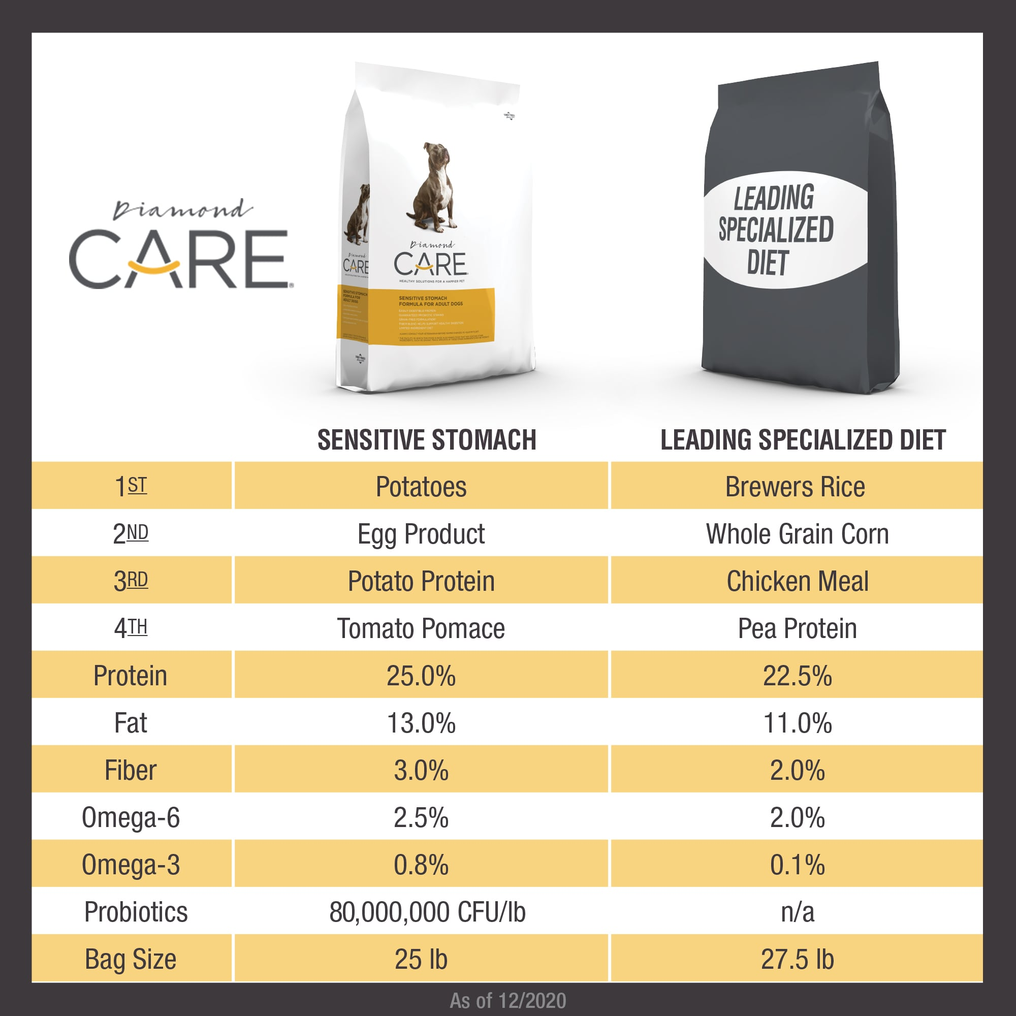 Diamond CARE Sensitive Stomach Formula for Adult Dogs Comparison Chart with Competitor | Diamond Pet Foods