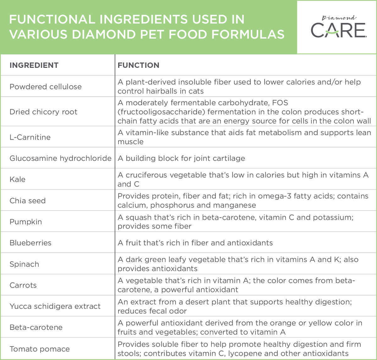 Functional Ingredients in Diamond Pet Food Formulas | Diamond Pet Foods
