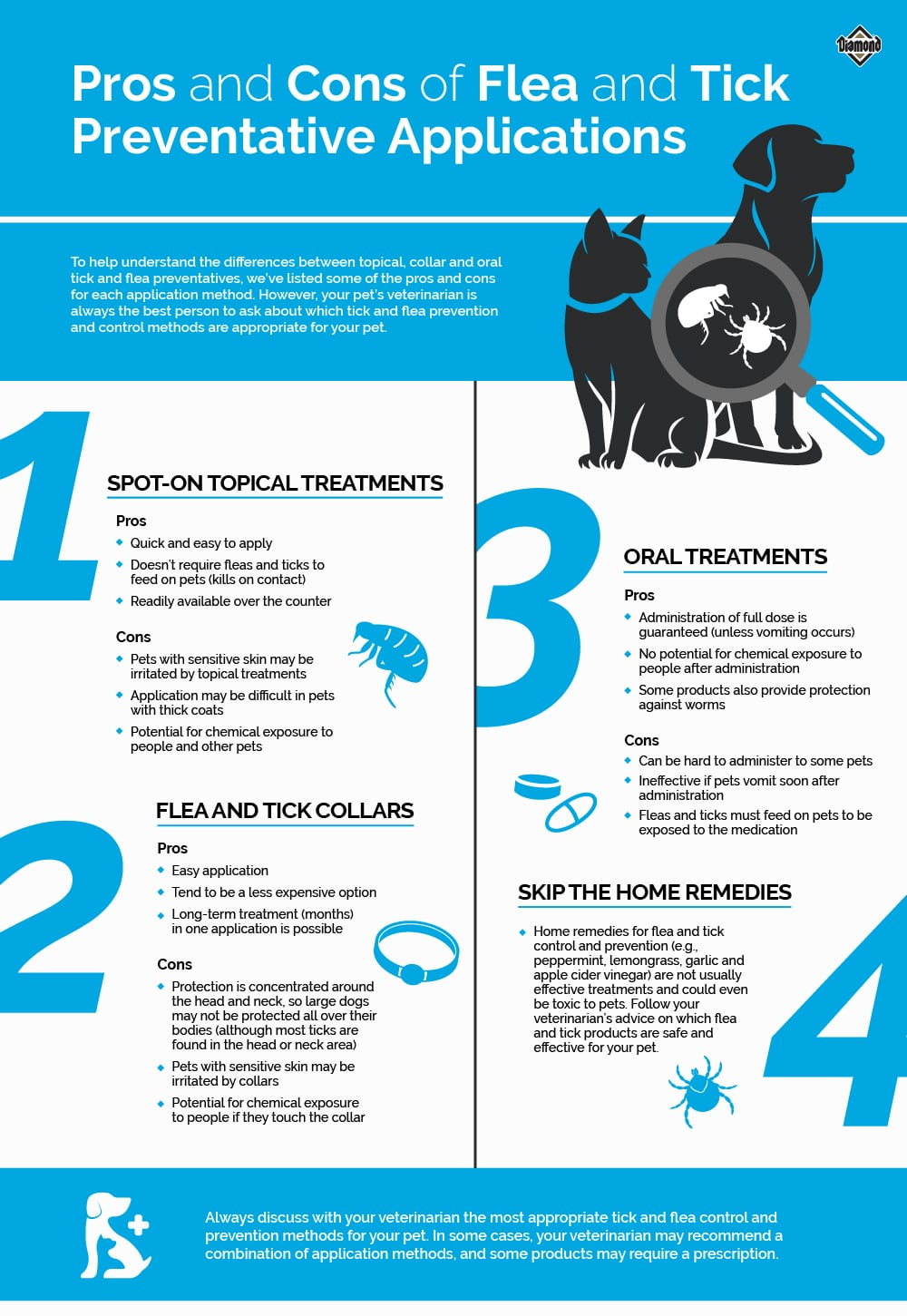 Pros and Cons of Flea and Tick Preventative Applications Infographic   Diamond Pet Foods